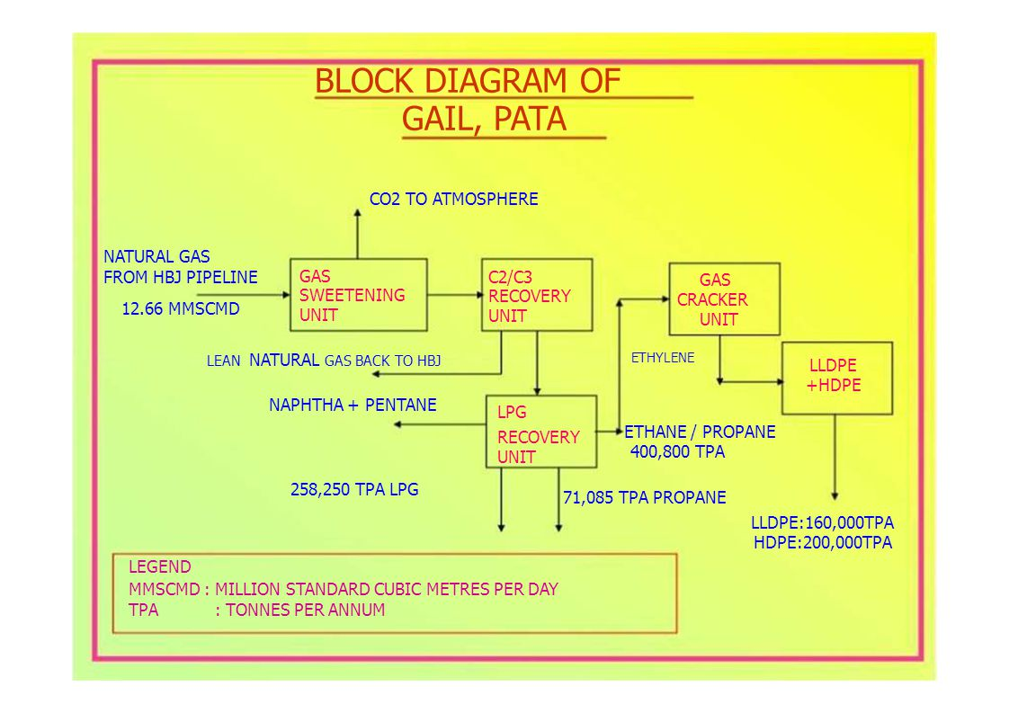 GAS SWEETENING UNIT C2/C3 RECOVERY UNIT FROM HBJ PIPELINE 12.66 MMSCMD BLOCK DIAGRAM OF GAIL, PATA CO2 TO ATMOSPHERE NATURAL GAS GAS CRACKER UNIT TPA: TONNES PER ANNUM ETHYLENE LPG ETHANE / PROPANE RECOVERY 400,800 TPA UNIT 71,085 TPA PROPANE LEAN NATURAL GAS BACK TO HBJ NAPHTHA + PENTANE 258,250 TPA LPG LLDPE +HDPE LLDPE:160,000TPA HDPE:200,000TPA LEGEND MMSCMD : MILLION STANDARD CUBIC METRES PER DAY