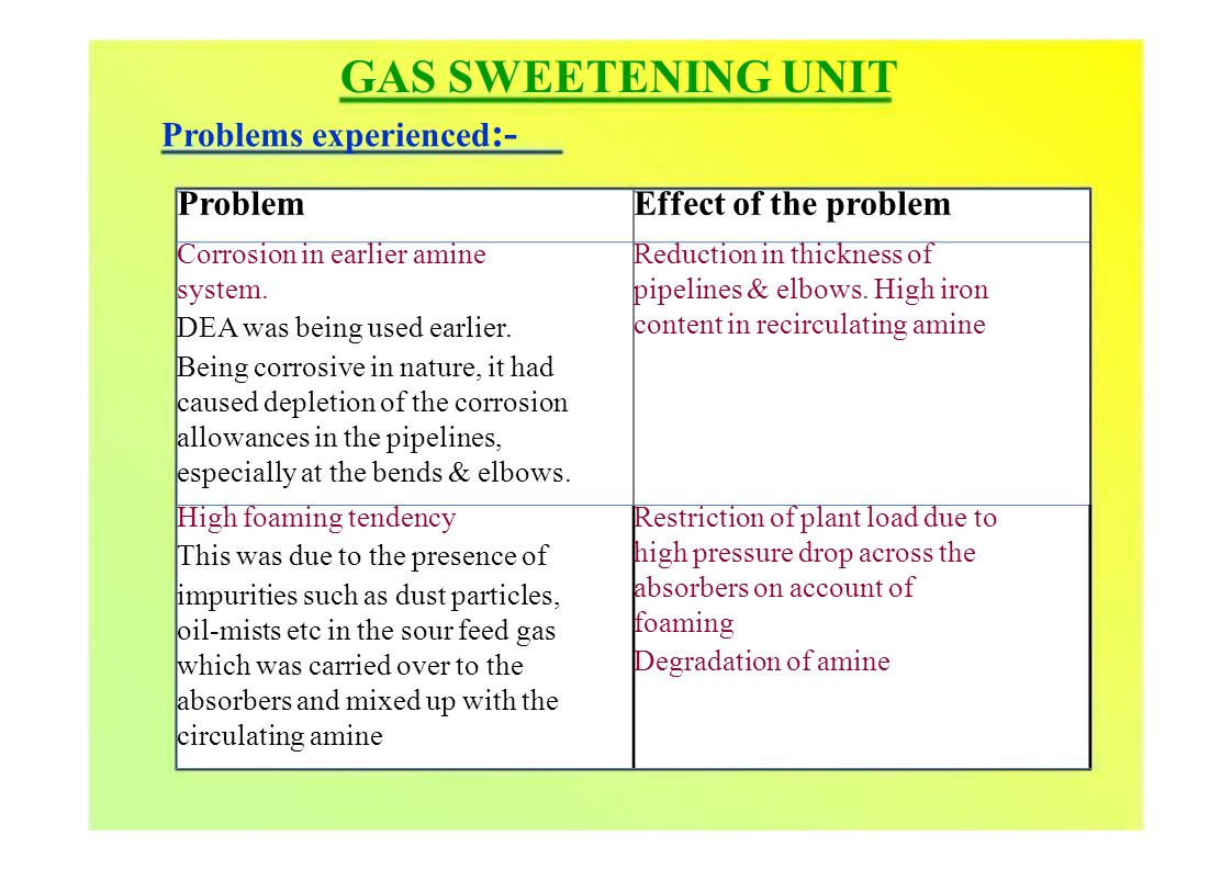 ProblemEffect of the problem Corrosion in earlier amine system.