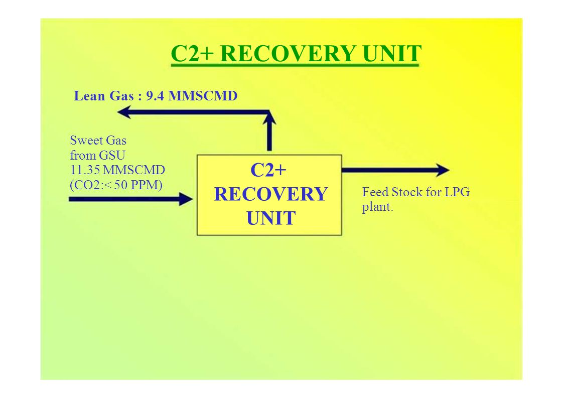 from GSU 11.35 MMSCMD (CO2:< 50 PPM) C2+ RECOVERY UNIT Lean Gas : 9.4 MMSCMD Sweet Gas C2+ RECOVERY UNIT Feed Stock for LPG plant.