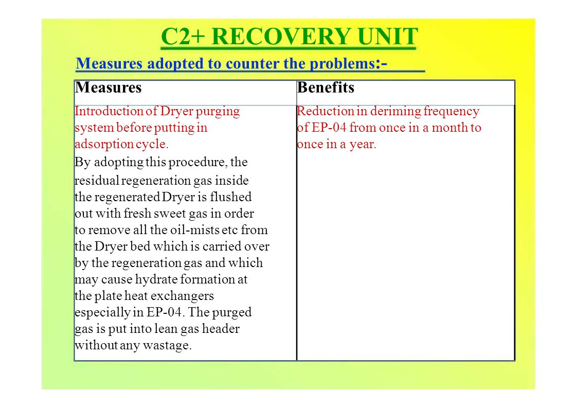 MeasuresBenefits Introduction of Dryer purging system before putting in adsorption cycle.