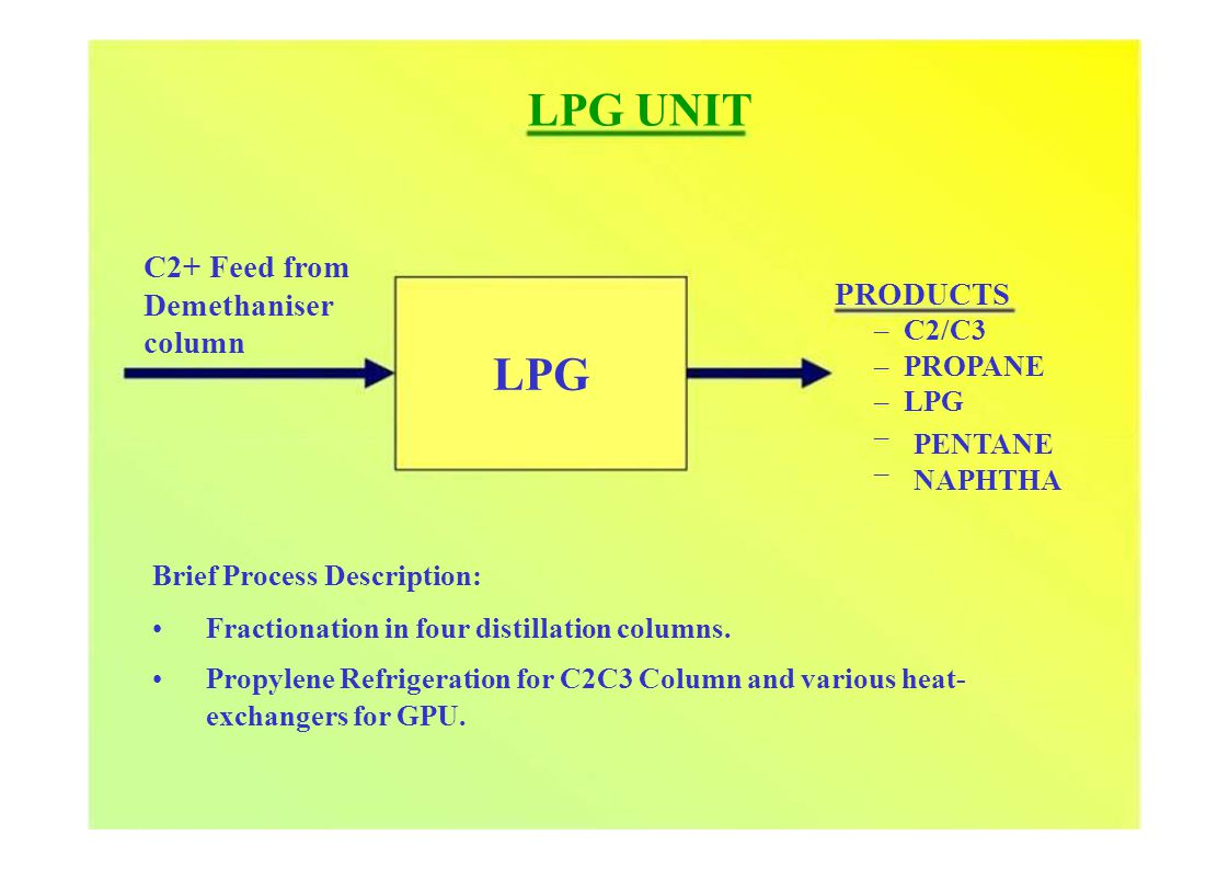 LPG UNIT C2+ Feed from Demethaniser column LPG PRODUCTS – C2/C3 – PROPANE – LPG – PENTANE – NAPHTHA Brief Process Description: Fractionation in four distillation columns.