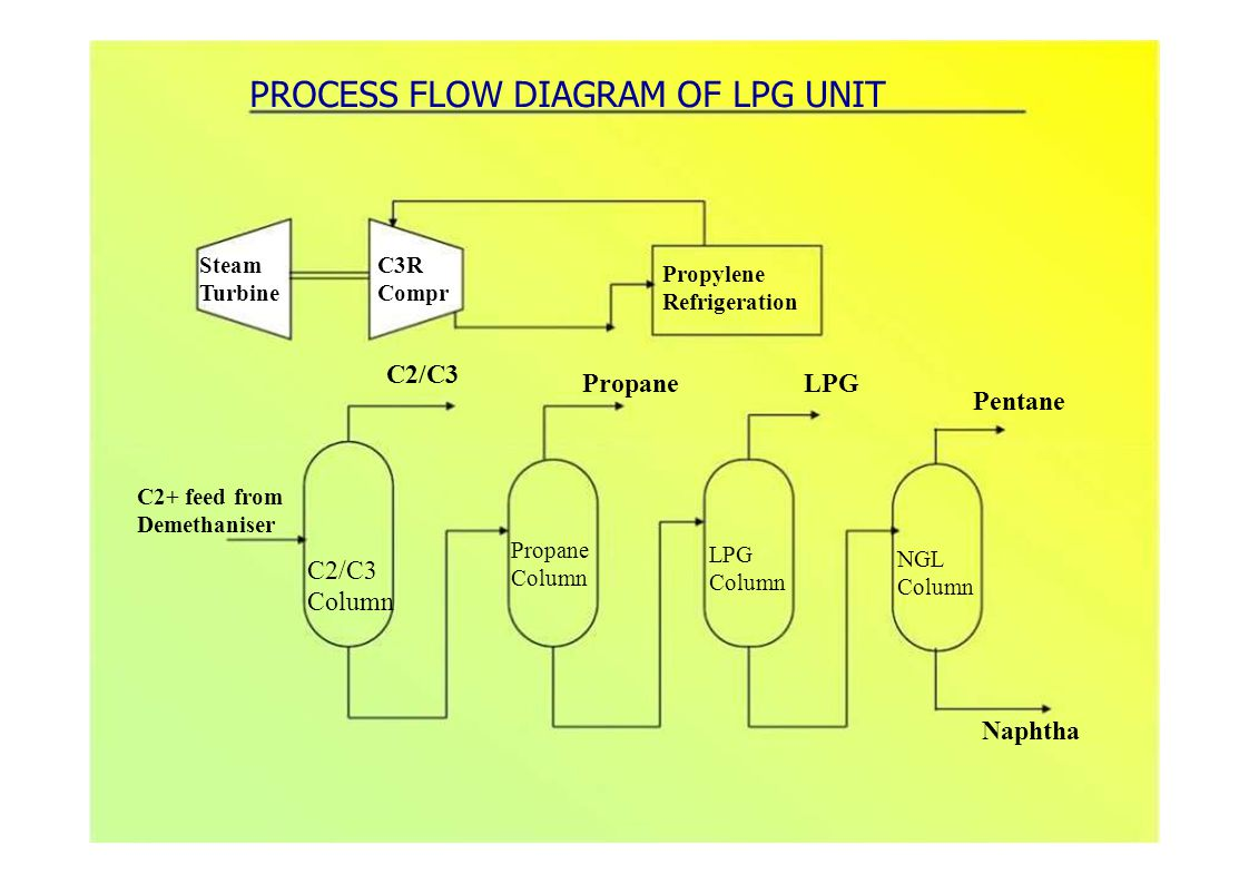 C2/C3 PropaneLPG Pentane Steam Turbine C3R Compr Propylene Refrigeration PROCESS FLOW DIAGRAM OF LPG UNIT C2/C3 Column Naphtha Propane Column NGL Column LPG Column C2+ feed from Demethaniser