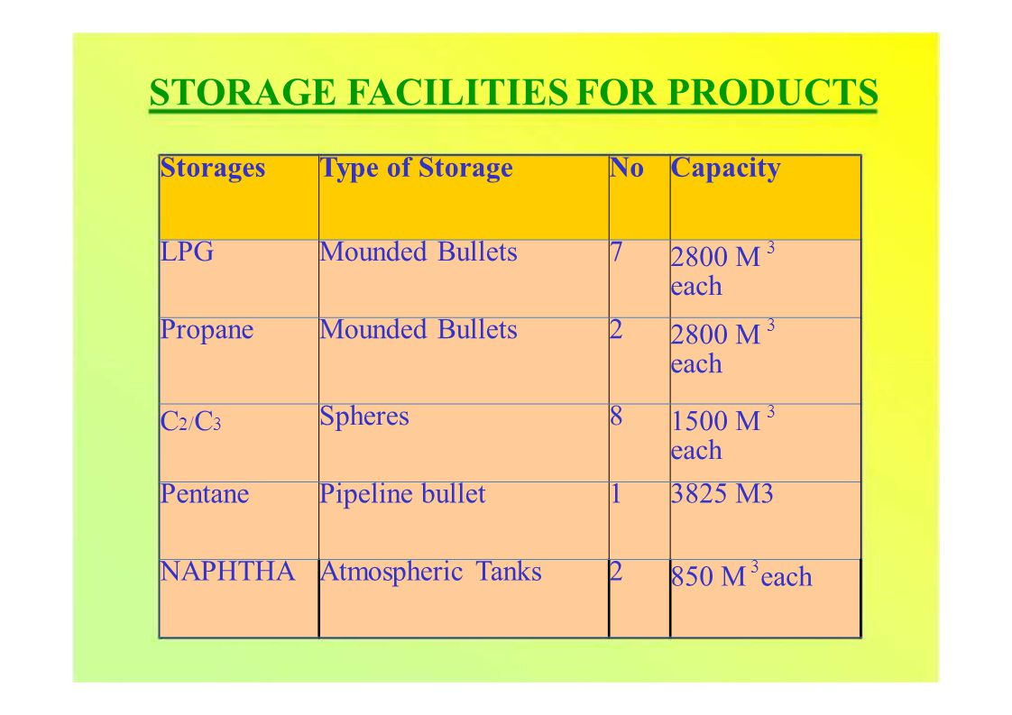 StoragesType of StorageNoCapacity LPGMounded Bullets7 3 2800 M each PropaneMounded Bullets2 3 2800 M each C 2/ C 3 Spheres8 3 1500 M each PentanePipeline bullet13825 M3 NAPHTHAAtmospheric Tanks2 3 850 M each STORAGE FACILITIES FOR PRODUCTS