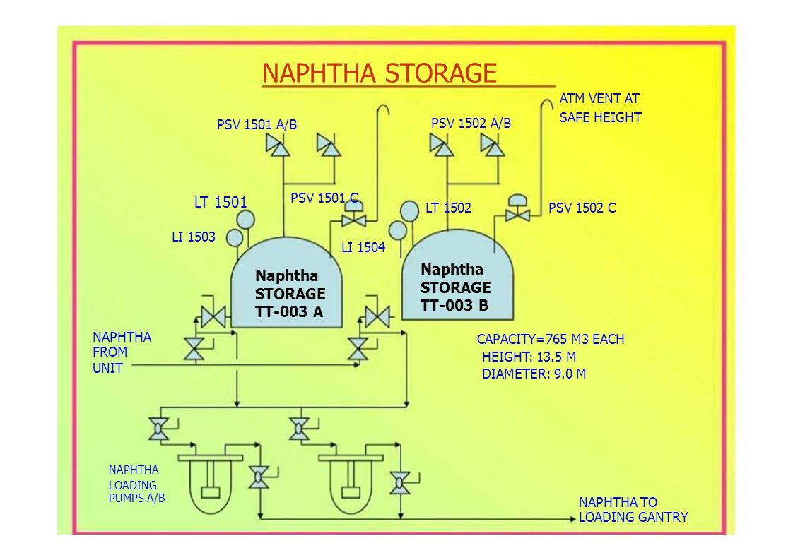 LT 1501 LT 1502 LI 1504 PSV 1501 A/B PSV 1502 A/B PSV 1501 C PSV 1502 C SAFE HEIGHT NAPHTHA STORAGE ATM VENT AT LI 1503 NAPHTHA FROM UNIT NAPHTHA LOADING PUMPS A/B Naphtha STORAGE TT-003 A Naphtha STORAGE TT-003 B CAPACITY=765 M3 EACH HEIGHT: 13.5 M DIAMETER: 9.0 M NAPHTHA TO LOADING GANTRY