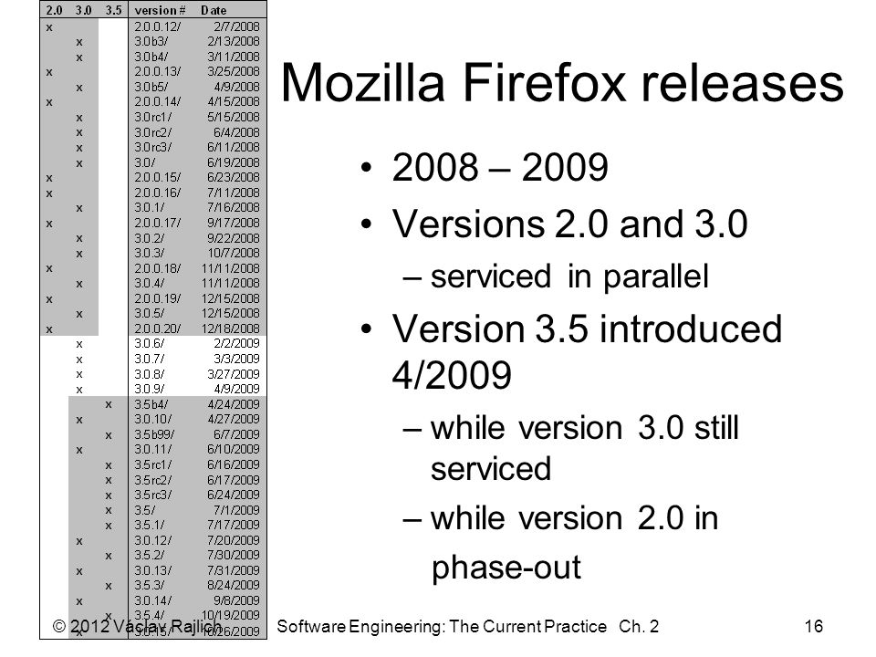 Mozilla Firefox releases © 2012 Václav Rajlich Software Engineering: The Current Practice Ch. 216 2008 – 2009 Versions 2.0 and 3.0 –serviced in parall