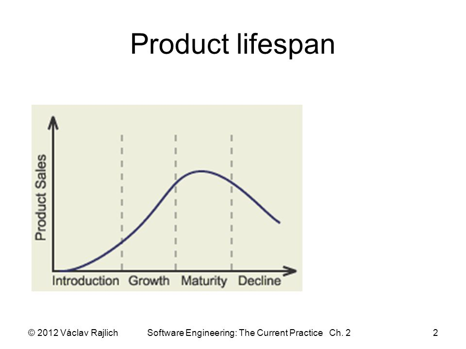 Software lifespan Software is a product –sales go through the same lifespan Unique proprietary software –value follows the same curve Names of stages are different © 2012 Václav Rajlich Software Engineering: The Current Practice Ch.