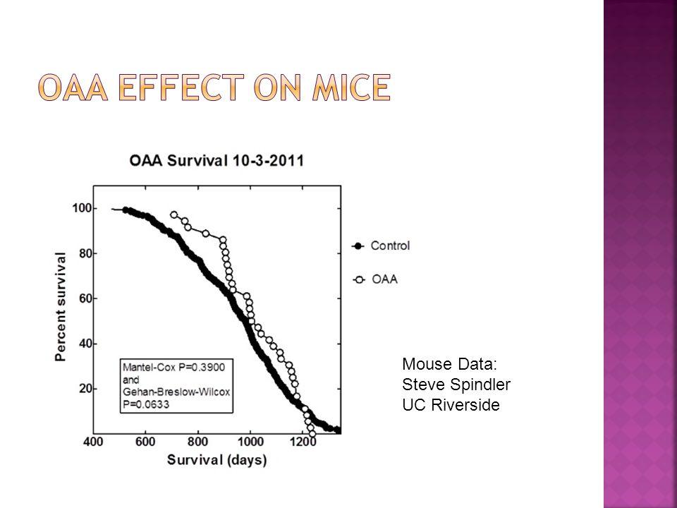 Mouse Data: Steve Spindler UC Riverside