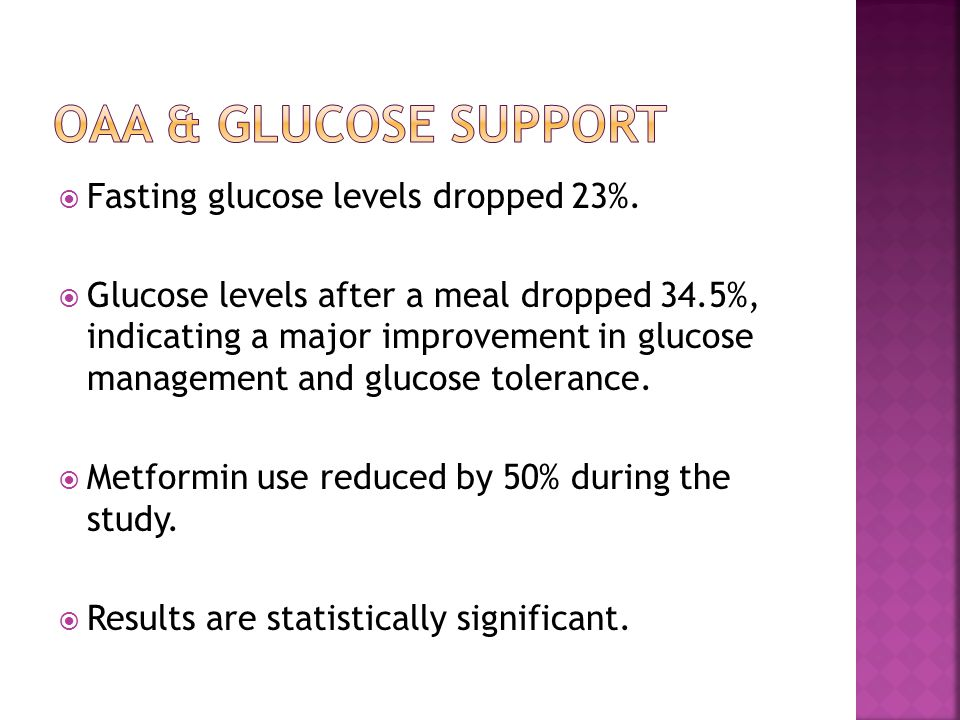  Fasting glucose levels dropped 23%.