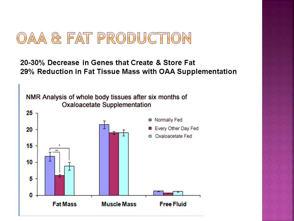 20-30% Decrease in Genes that Create & Store Fat 29% Reduction in Fat Tissue Mass with OAA Supplementation