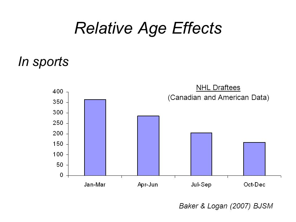 Relative Age Effects In sports Baker & Logan (2007) BJSM NHL Draftees (Canadian and American Data)