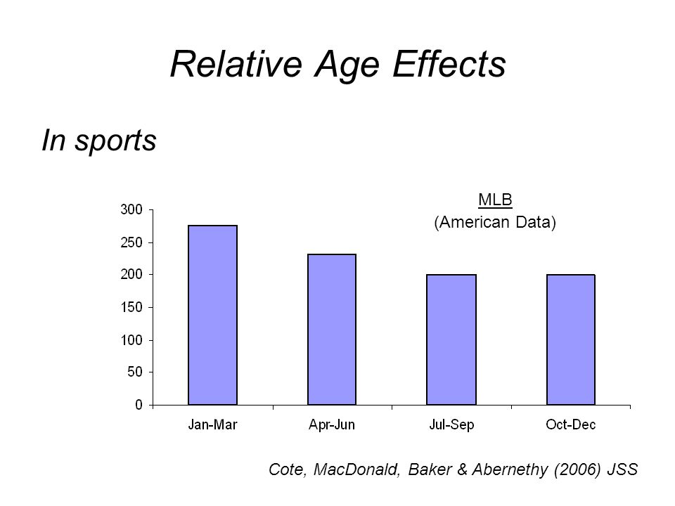 Relative Age Effects In sports Cote, MacDonald, Baker & Abernethy (2006) JSS MLB (American Data)