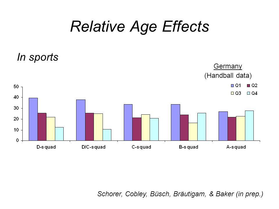 Relative Age Effects In sports Germany (Handball data) Schorer, Cobley, Büsch, Bräutigam, & Baker (in prep.)