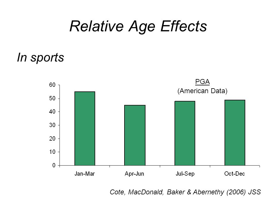 Relative Age Effects In sports Cote, MacDonald, Baker & Abernethy (2006) JSS PGA (American Data)