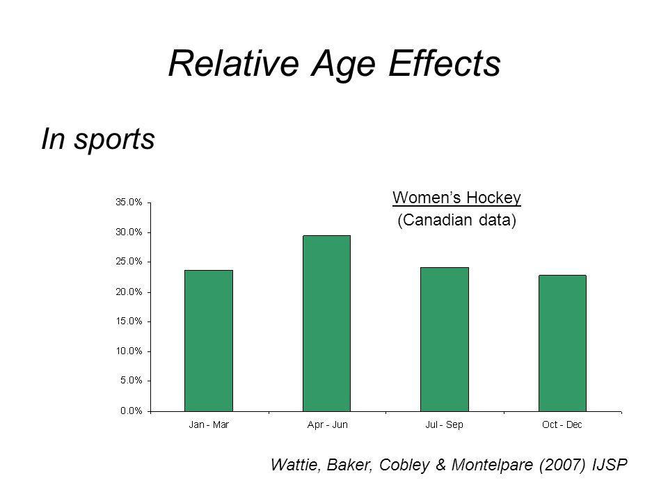 Relative Age Effects In sports Wattie, Baker, Cobley & Montelpare (2007) IJSP Women's Hockey (Canadian data)
