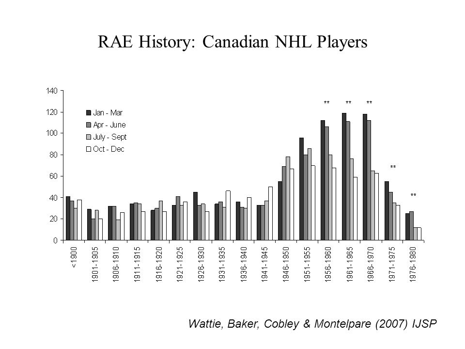 RAE History: Canadian NHL Players Wattie, Baker, Cobley & Montelpare (2007) IJSP