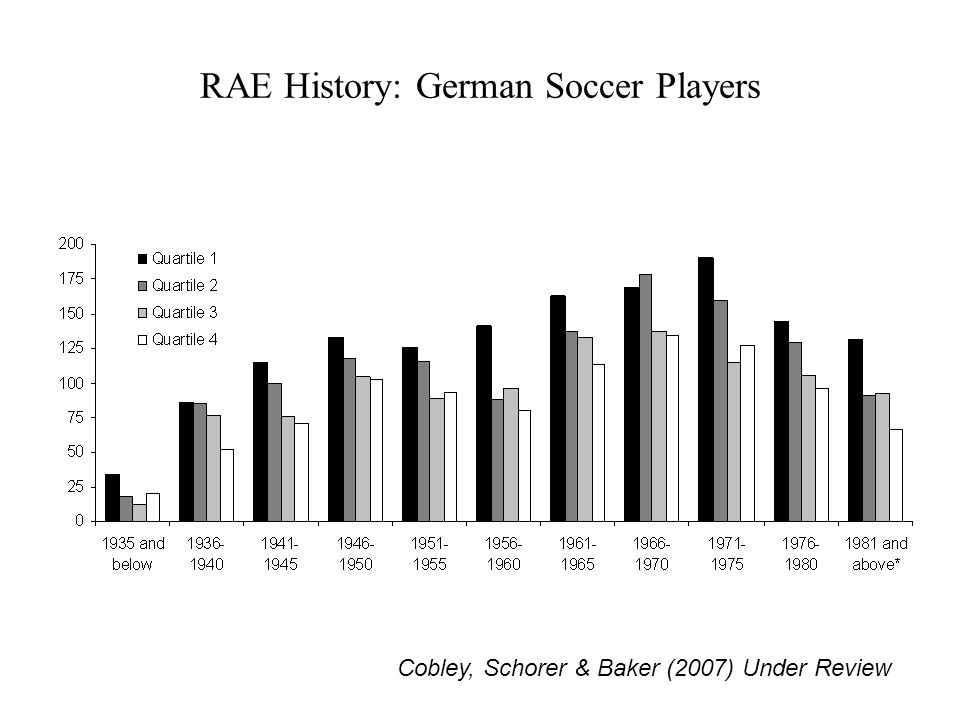 RAE History: German Soccer Players Cobley, Schorer & Baker (2007) Under Review