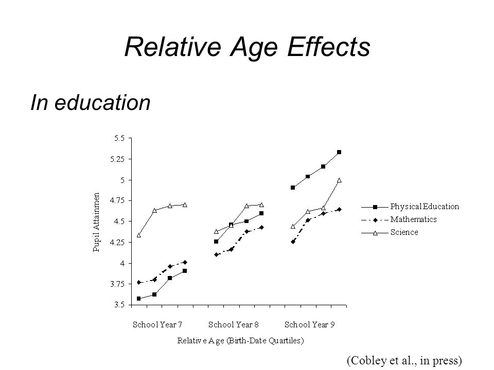 Relative Age Effects In education (Cobley et al., in press)