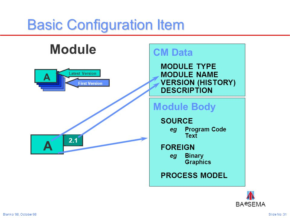 BA SEMA e e Slide No: 31Blanko '98, October 98 Basic Configuration Item Module CM Data MODULE TYPE MODULE NAME VERSION (HISTORY) DESCRIPTION Module Body SOURCE Program Code Text FOREIGN Binary Graphics PROCESS MODEL eg Latest Version First Version A A 2.1
