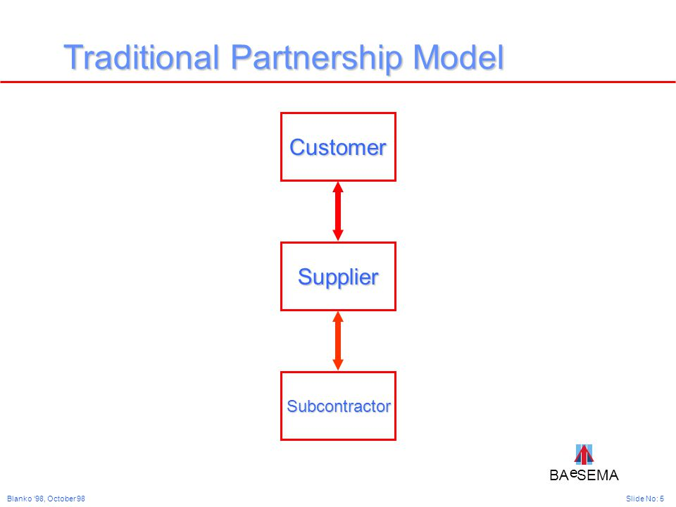 BA SEMA e e Slide No: 5Blanko '98, October 98 Traditional Partnership Model Customer Supplier Subcontractor