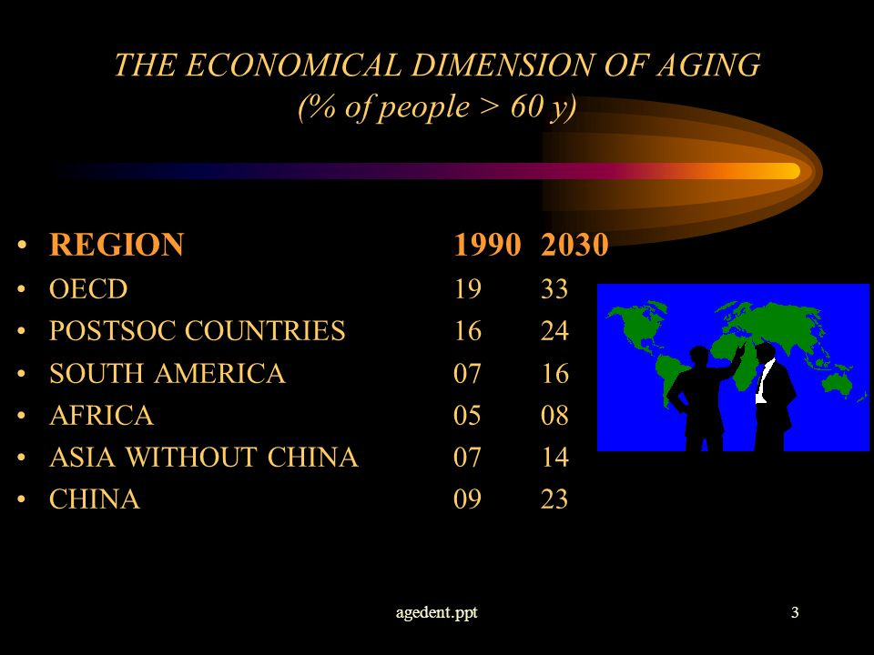 agedent.ppt3 THE ECONOMICAL DIMENSION OF AGING (% of people > 60 y) REGION19902030 OECD1933 POSTSOC COUNTRIES1624 SOUTH AMERICA0716 AFRICA0508 ASIA WITHOUT CHINA0714 CHINA0923