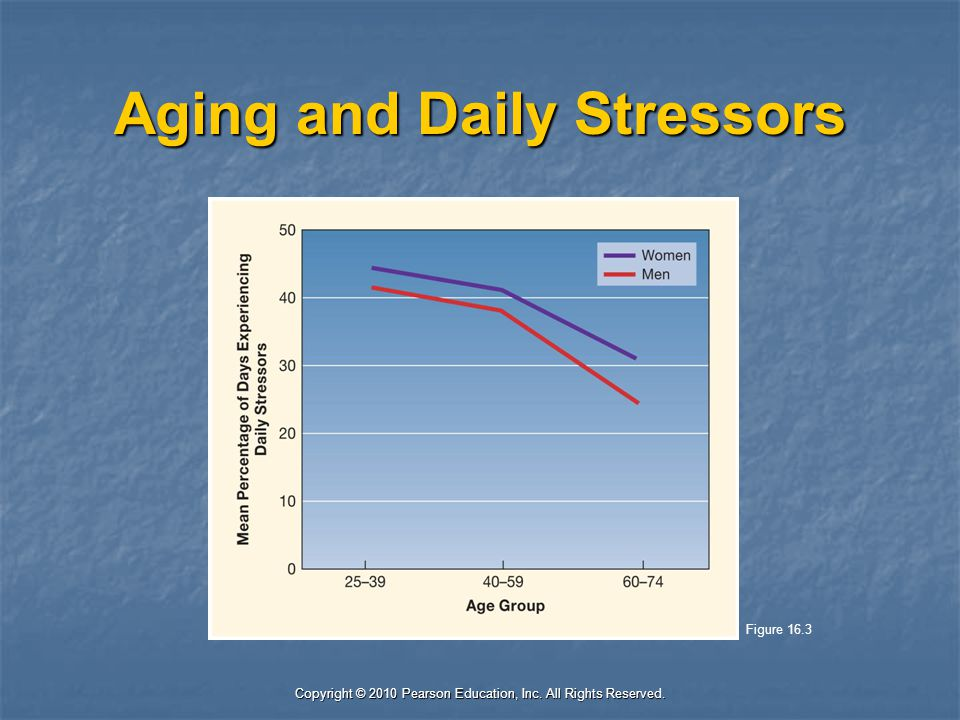 Copyright © 2010 Pearson Education, Inc. All Rights Reserved. Aging and Daily Stressors Figure 16.3
