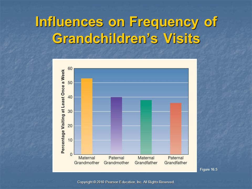 Copyright © 2010 Pearson Education, Inc. All Rights Reserved. Influences on Frequency of Grandchildren's Visits Figure 16.5