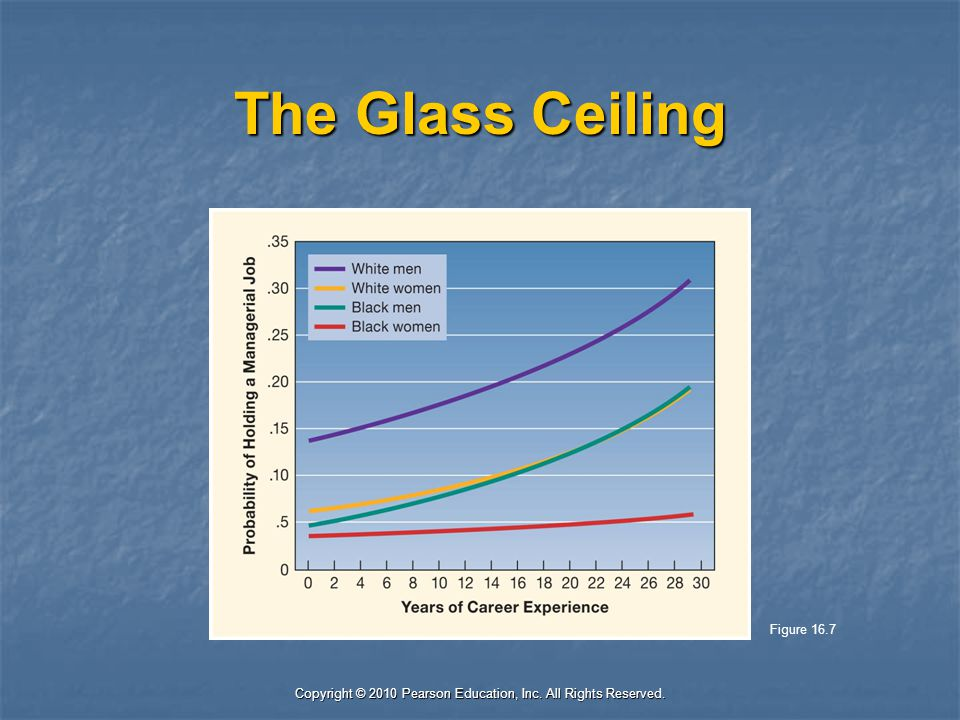 Copyright © 2010 Pearson Education, Inc. All Rights Reserved. The Glass Ceiling Figure 16.7