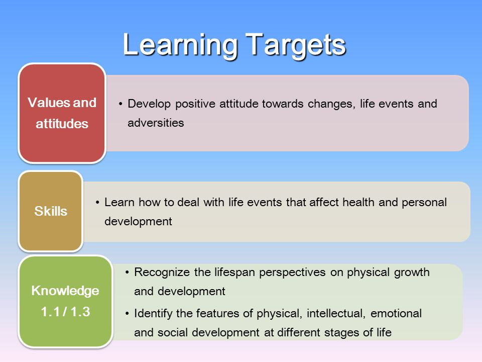 Learning Targets Understand the needs and care of people at various stages of life Knowledge 1.2 Explore how the family, peers, school education and the community influence personal health and development Identify and understand the positive factors and risk factors towards personal development Knowledge 1.4 / 1.5 Understand that transitions and changes across lifespan are inevitable Realize that real-life problems often have more than one solution Knowledge 1.6 / 1.7
