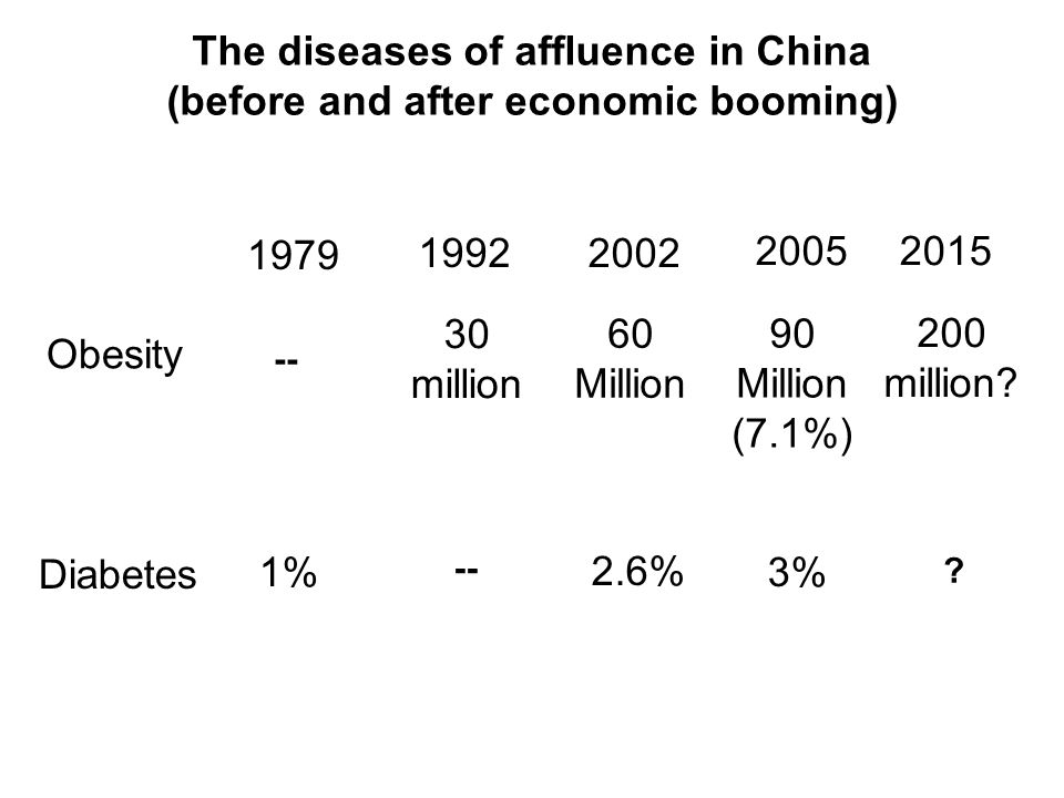The diseases of affluence in China (before and after economic booming) Obesity 1979 1992 2002 20052015 30 million 60 Million 90 Million (7.1%) 200 million.