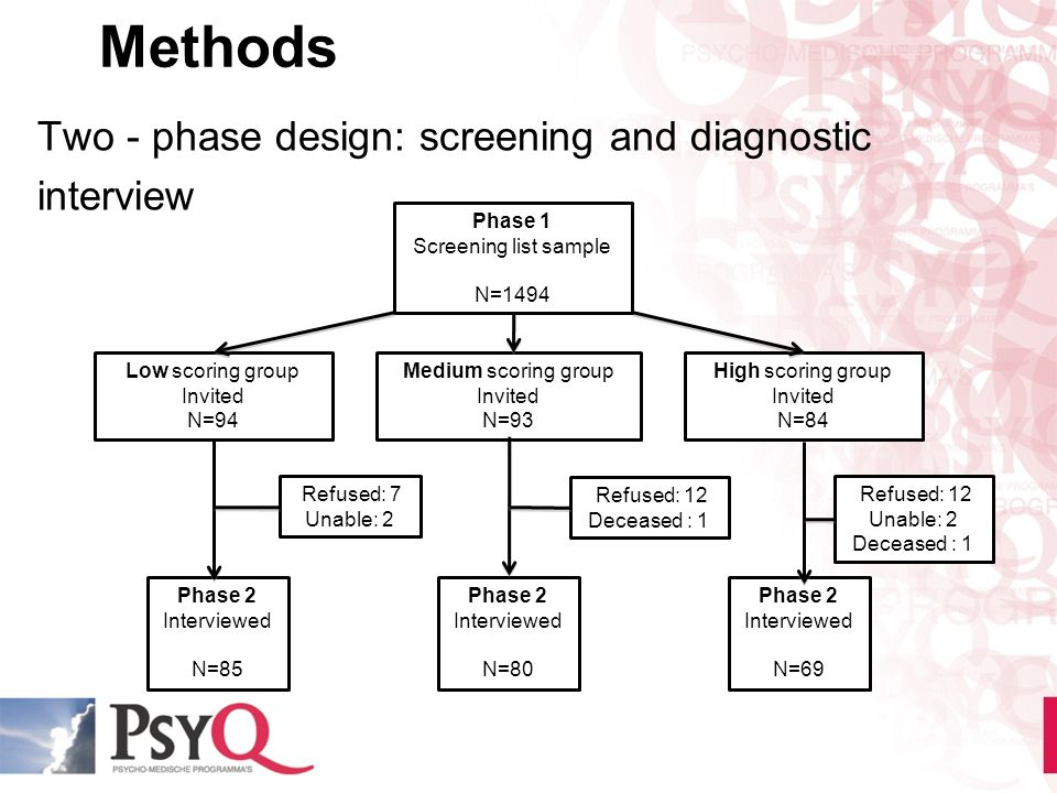 Methods Two - phase design: screening and diagnostic interview Phase 1 Screening list sample N=1494 Medium scoring group Invited N=93 High scoring gro