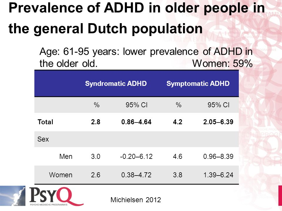 Prevalence of ADHD in older people in the general Dutch population Syndromatic ADHDSymptomatic ADHD %95% Cl % Total2.80.86–4.644.22.05–6.39 Sex Men3.0