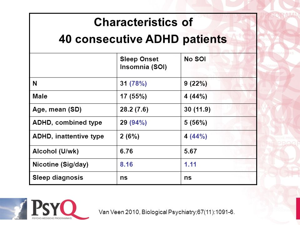 Characteristics of 40 consecutive ADHD patients Sleep Onset Insomnia (SOI) No SOI N31 (78%)9 (22%) Male17 (55%)4 (44%) Age, mean (SD)28.2 (7.6)30 (11.