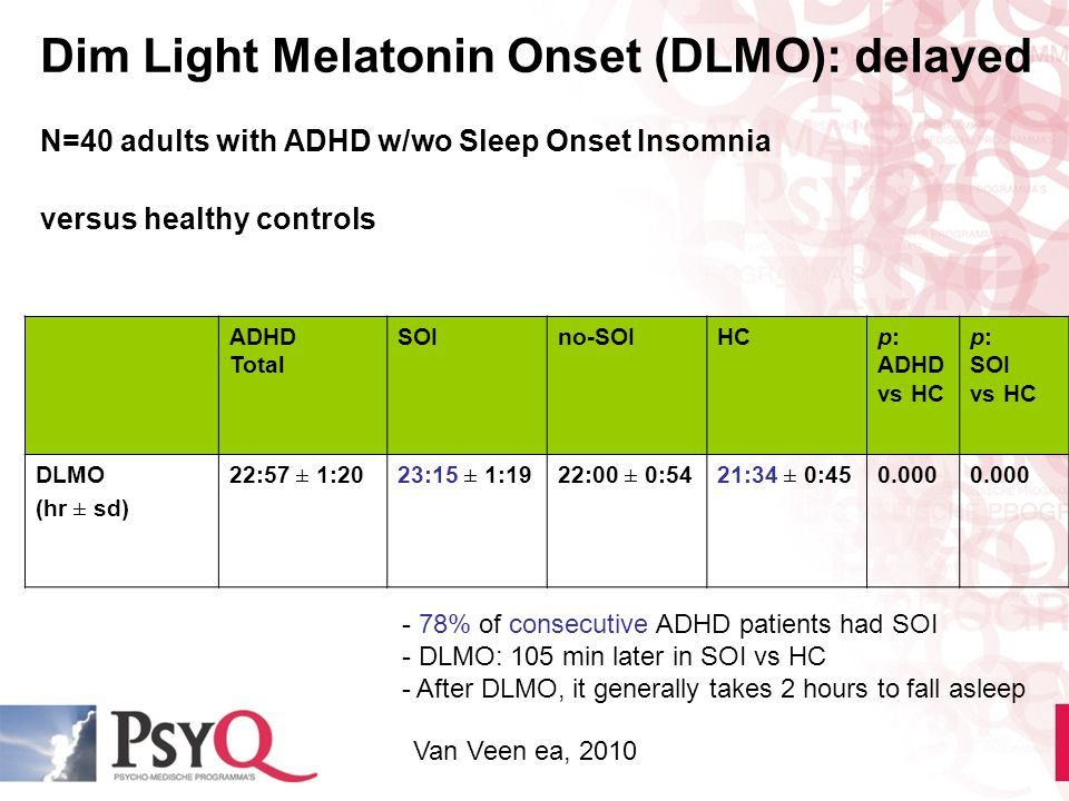 Dim Light Melatonin Onset (DLMO): delayed N=40 adults with ADHD w/wo Sleep Onset Insomnia versus healthy controls ADHD Total SOIno-SOIHCp: ADHD vs HC