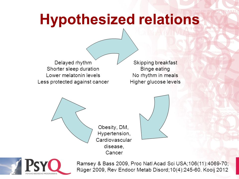 Hypothesized relations Ramsey & Bass 2009, Proc Natl Acad Sci USA;106(11):4069-70; Rüger 2009, Rev Endocr Metab Disord;10(4):245-60. Kooij 2012