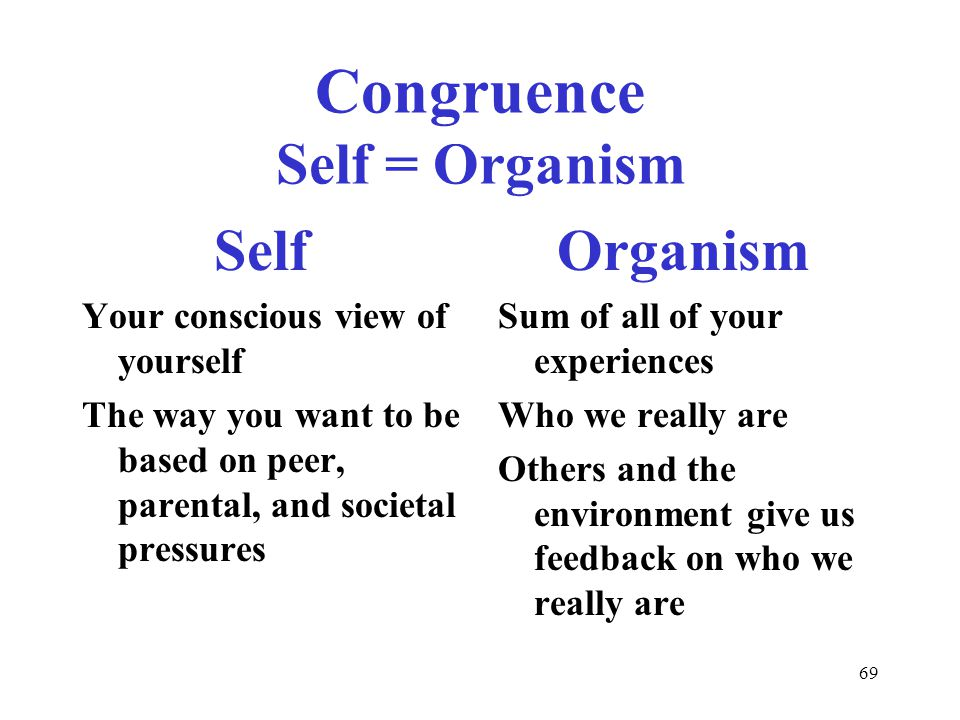 69 Congruence Self = Organism Self Your conscious view of yourself The way you want to be based on peer, parental, and societal pressures Organism Sum of all of your experiences Who we really are Others and the environment give us feedback on who we really are