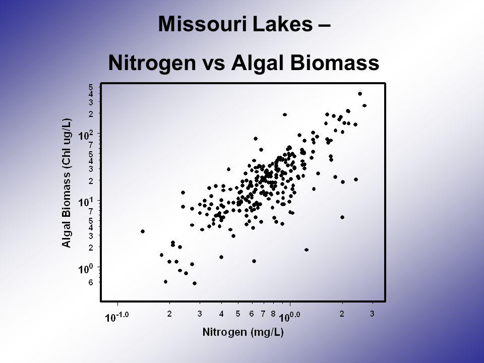 Missouri Lakes – Nitrogen vs Algal Biomass