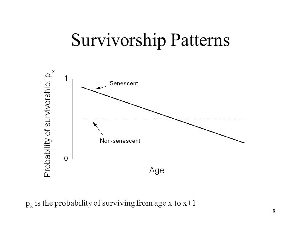 8 Survivorship Patterns p x is the probability of surviving from age x to x+1