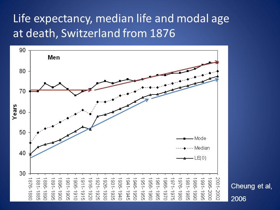 Life expectancy, median life and modal age at death, Switzerland from 1876 Cheung et al, 2006