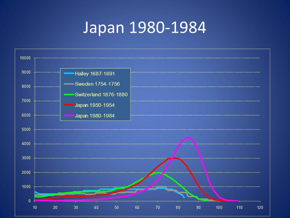 Japan 1980-1984