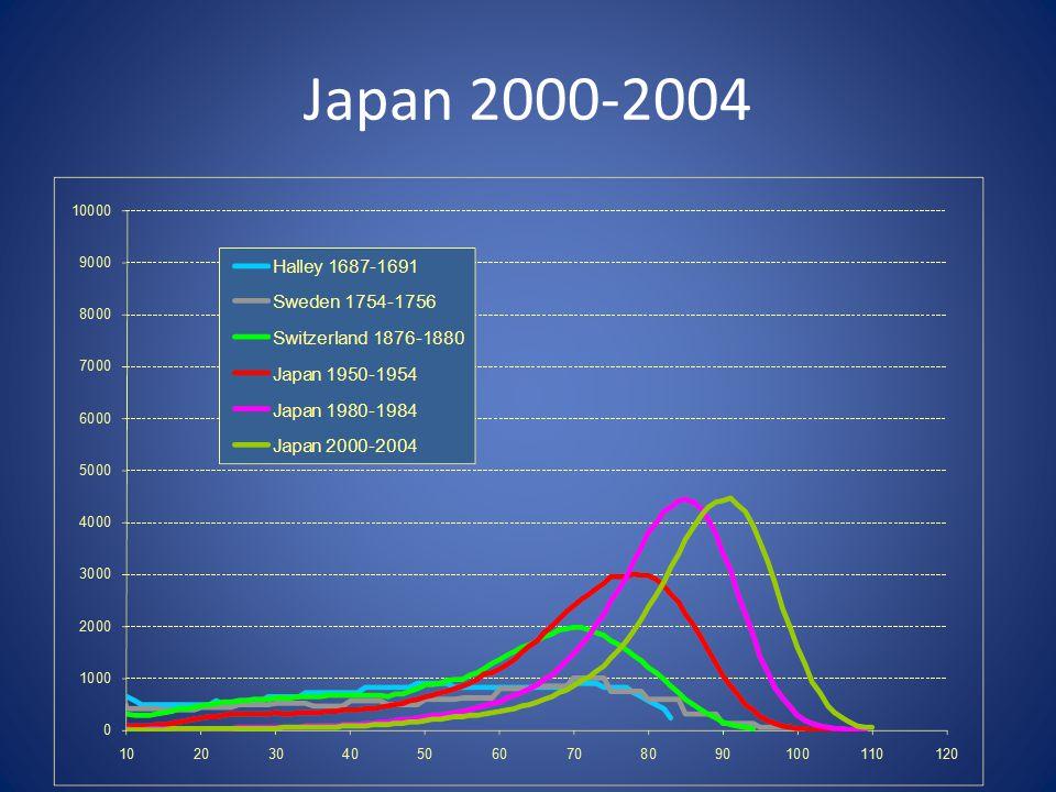 Japan 2000-2004