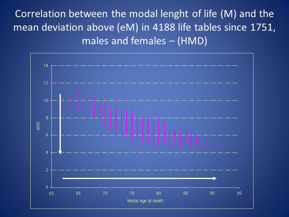 Correlation between the modal lenght of life (M) and the mean deviation above (eM) in 4188 life tables since 1751, males and females – (HMD)
