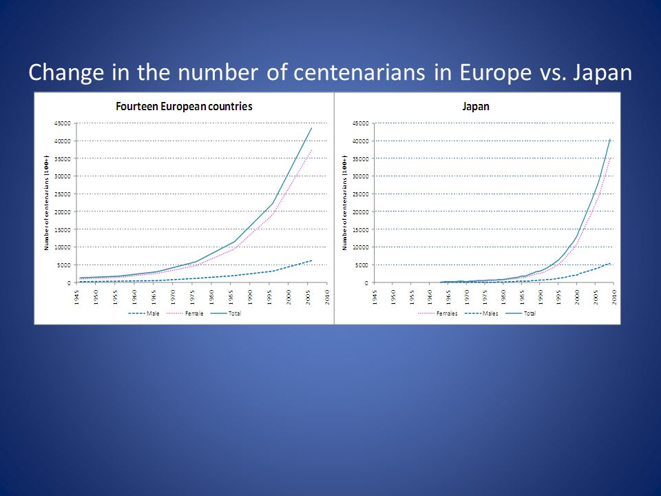 Change in the number of centenarians in Europe vs. Japan