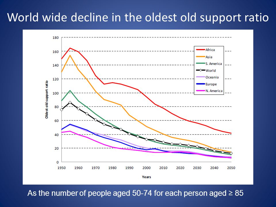 World wide decline in the oldest old support ratio As the number of people aged 50-74 for each person aged ≥ 85