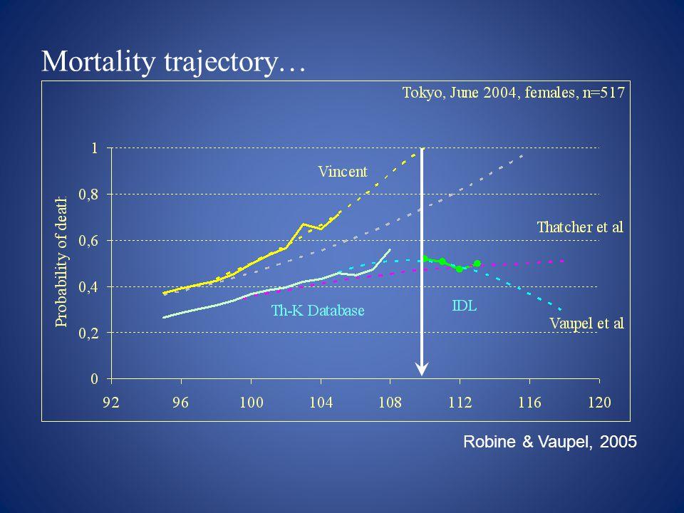 Robine & Vaupel, 2005 Mortality trajectory…