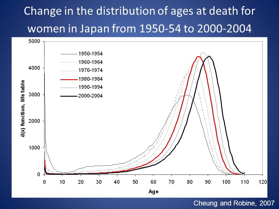 Change in the distribution of ages at death for women in Japan from 1950-54 to 2000-2004 Cheung and Robine, 2007