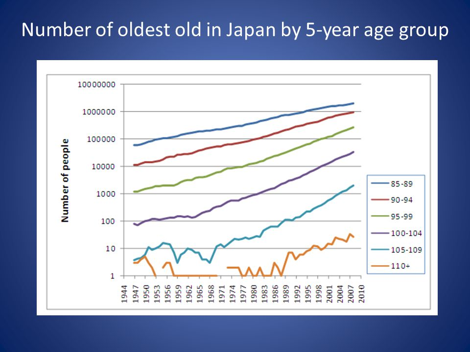 Number of oldest old in Japan by 5-year age group