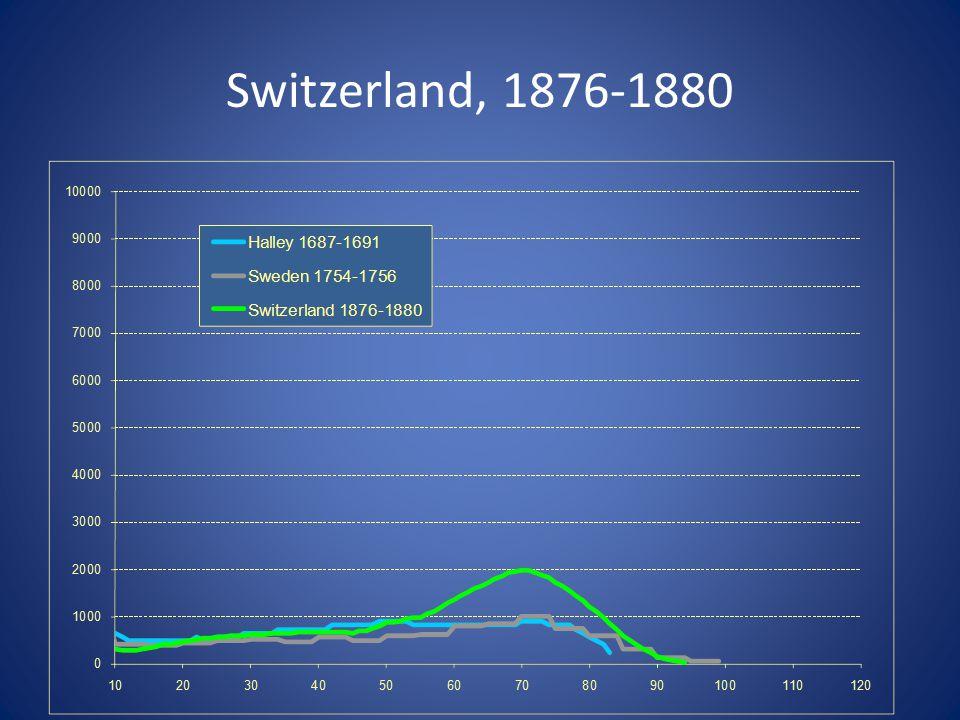 Switzerland, 1876-1880