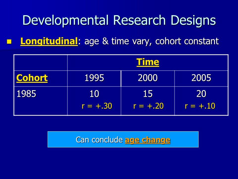 Developmental Research Designs Longitudinal: age & time vary, cohort constant Longitudinal: age & time vary, cohort constant Time Cohort199520002005 1