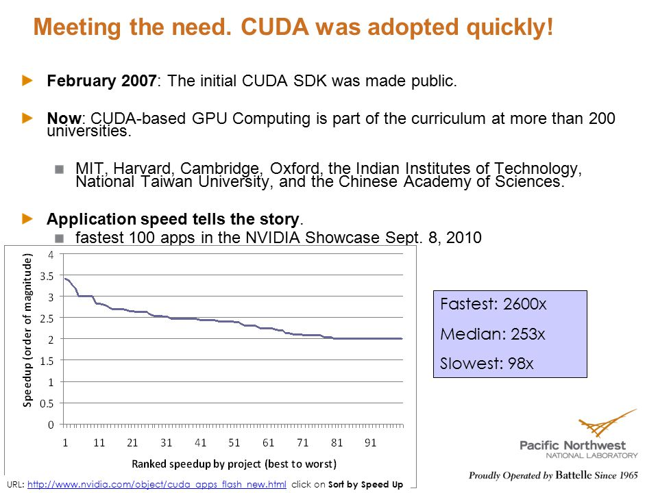 Meeting the need. CUDA was adopted quickly! February 2007: The initial CUDA SDK was made public. Now: CUDA-based GPU Computing is part of the curricul