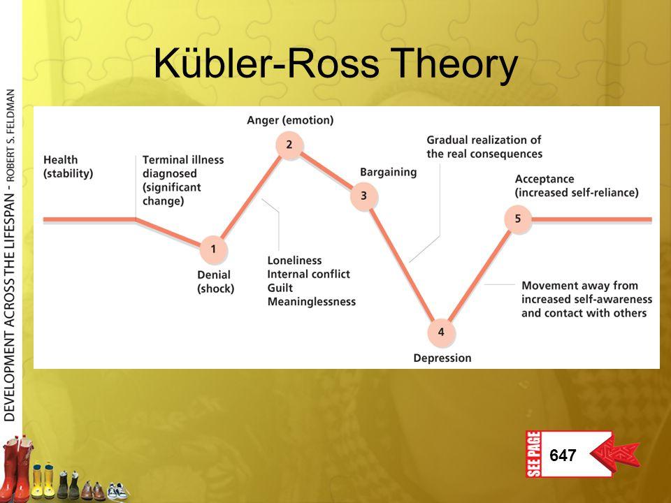 Kübler-Ross Theory 647